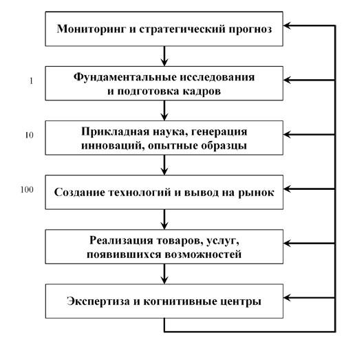 Цикл воспроизводства инноваций
