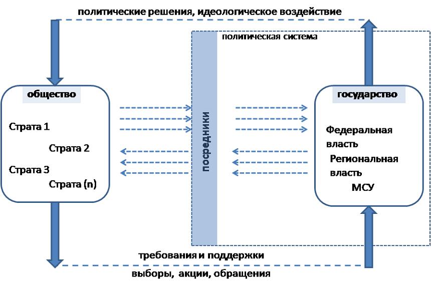 современной России: рамки