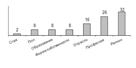 ПРОБЛЕМЫ И ТЕНДЕНЦИИ ОПЛАТЫ ТРУДА В ПОСТСОВЕТСКОЙ РОССИИ
